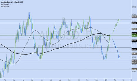 AUDUSD: My AUDUSD Jan 16-20 trade plan