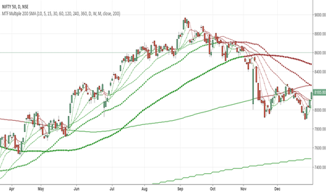 NIFTY: MTF Multiple 200 SMA