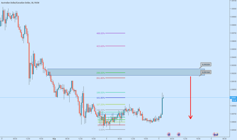 AUDCAD: AUDCAD : Intraday Setup