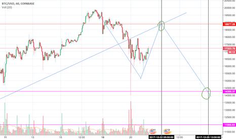 BTCUSD: Btc/usd two target projection long short