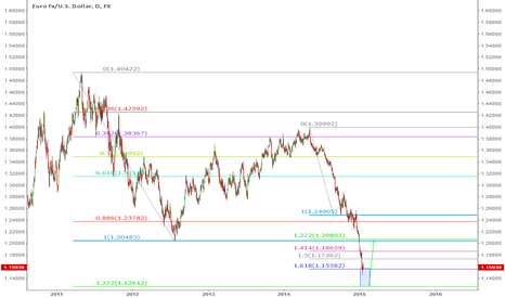 EURUSD: Cover Your Shorts, Exit Strategy and Reversal of Trade