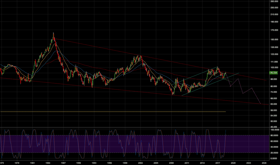 DXY: Thoughts on Dixie