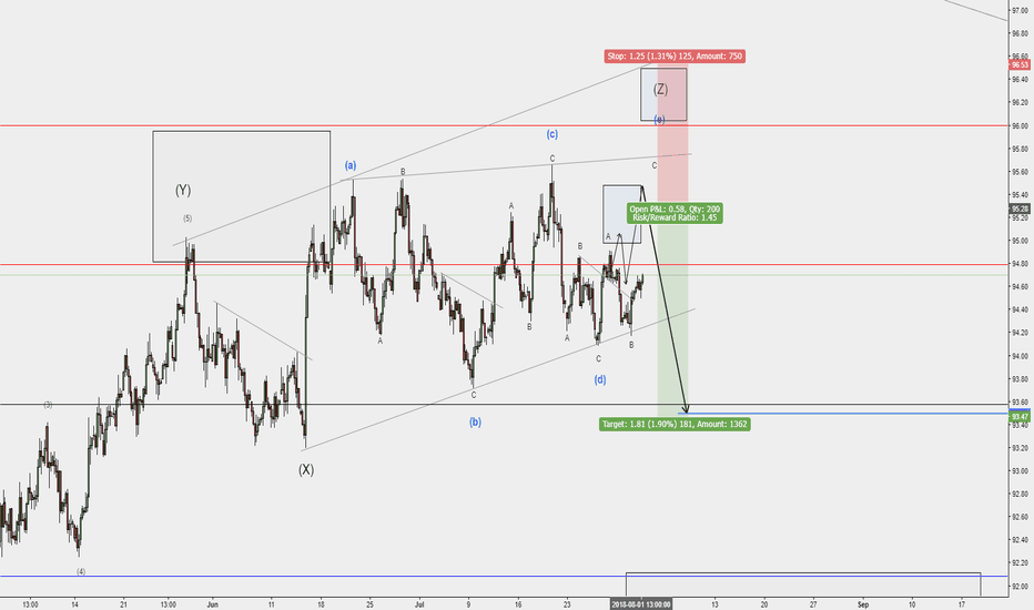 DXY: Dollar Index H4