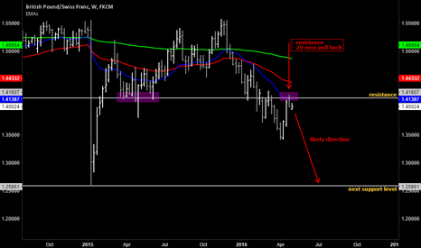 GBPCHF: Current view on GBP/CHF.
