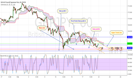 GBPJPY: Potential Scenario for a short on the GBPJPY