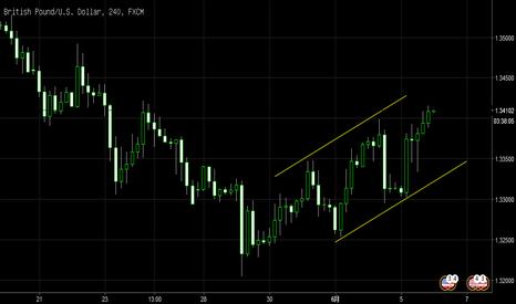 GBPUSD: 改变震荡思路进入趋势抬升。镑美已经出现H4级别的趋势通道。可以在趋势通道底部埋伏,进场逐步做多镑美。日内短线