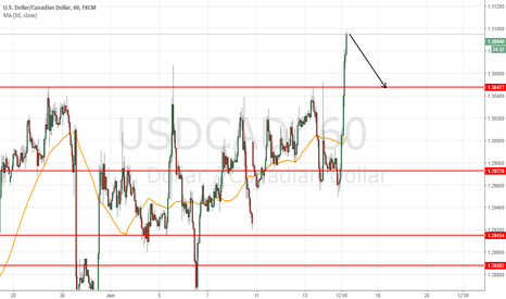 USDCAD: short at 1.3096 to target 1.3050 =46 pis