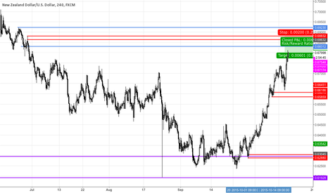 NZDUSD: NZDUSD Minor Supply Zone 4H