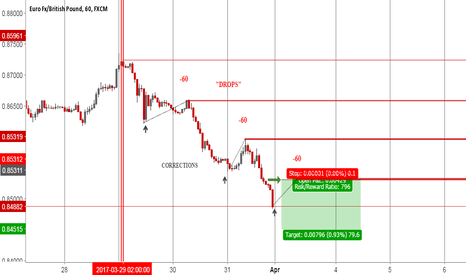 EURGBP: EUR GBP * SELL SETUP IDEA