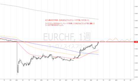 EURCHF: ドルストレートの下落の4つの要因とは?