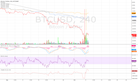 BTCUSD: Bitcoin leading the breakout of XAG and XAU