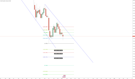 GBPUSD: Here at the targets on GBP Next Plunge
