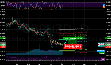 GBPNZD: GBPNZD LONG R:R3 correction needed at least 0.618