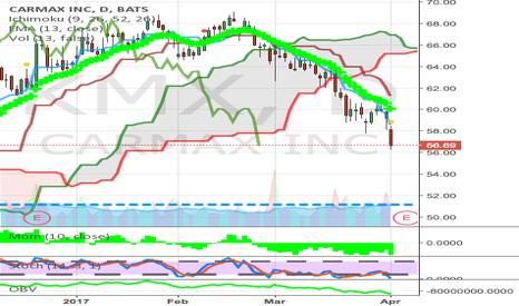 KMX: below cloud auto sales poor