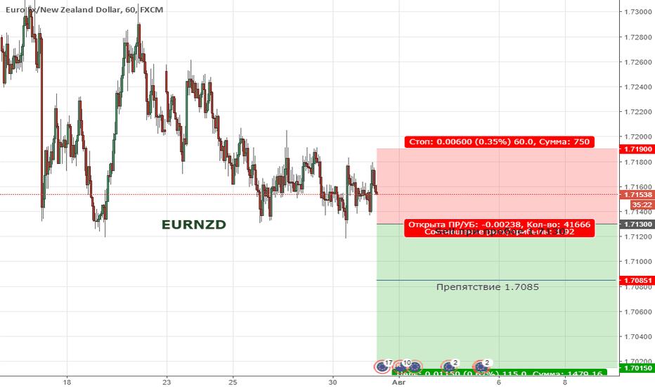 EURNZD: Цена продолжает находиться в широкой коррекции