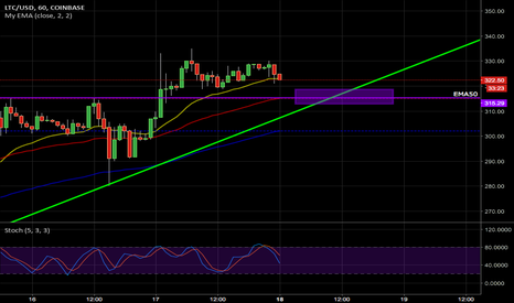 LTCUSD: Buy Zone for LTCUSD Hourly