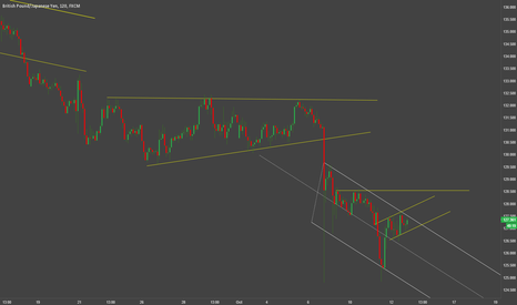 GBPJPY: GBPJPY have to make a decisive move. Its camping right now.