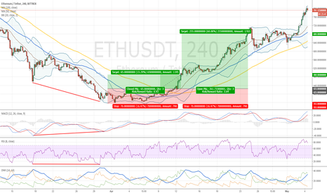 ETHUSDT: Trading Strategy Case Study 1: Buy Signal for Ethereum 31.03.