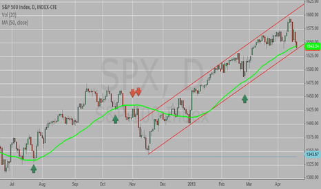 SPX: SPX potential support?