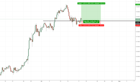 EURJPY: EUR/JPY Continuation