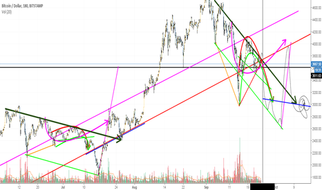 BTCUSD: BitCoin Bull Challenge! ANY reason to be long in the next weeks?
