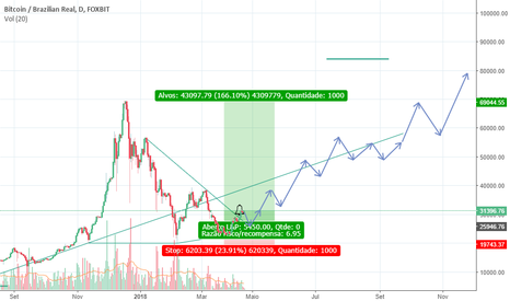 BTCBRL: A simple study of the future price perspective BTC/BRL.