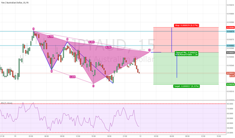 JPYAUD: Could this be a Pattern JPY/AUD