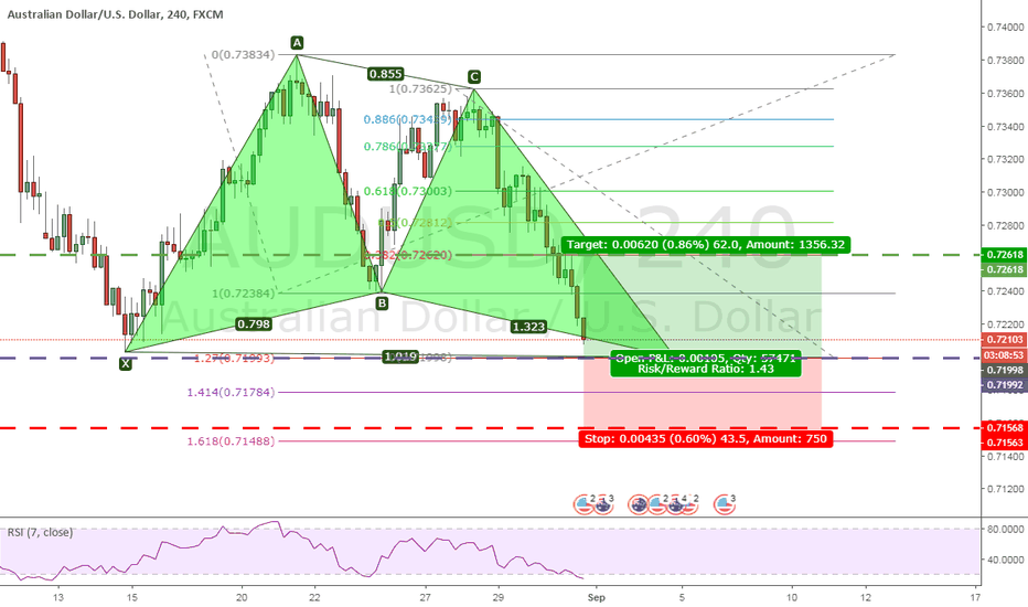 AUDUSD: Bullish Butterfly Pattern