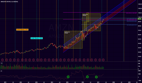 AMZN: AMZN - Possible price targets