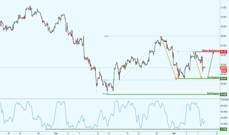 BCOUSD: Brent Crude Oil approaching support, potential for a bounce!