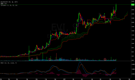 EVI: new high