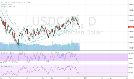 USDCAD:  USD CAD. Looking to enter long
