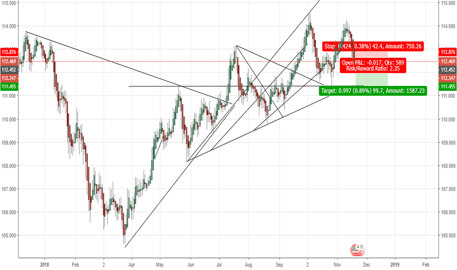 USDJPY: Dollar yen down for a few days?