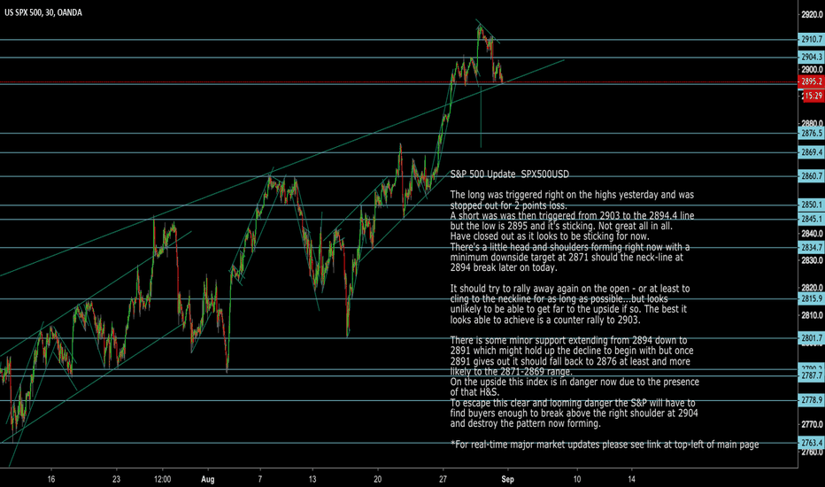 SPX500USD: SPX S&P 500 Index Trade-Points Today