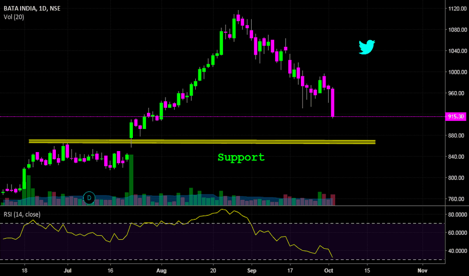 BATAINDIA: BataIndia - Nearing support