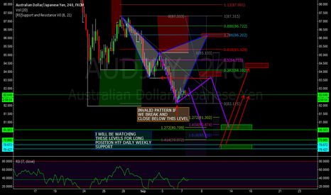 AUDJPY: AUDJPY - NEUTRAL - 4HR BEARISH CYPHER
