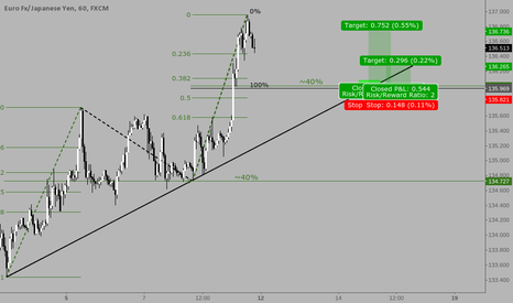 EURJPY: Longing EURJPY DUE TO CLONES AND TRENDLINE