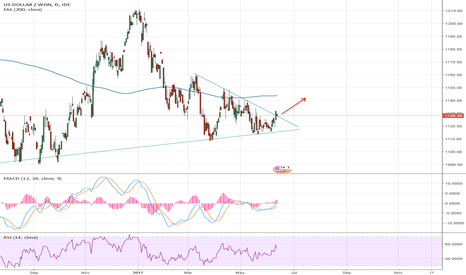 USDKRW: USDTWD formed bottom and looking to break out long