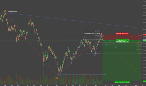 EEM: Time to short Emerging Markets - EEM