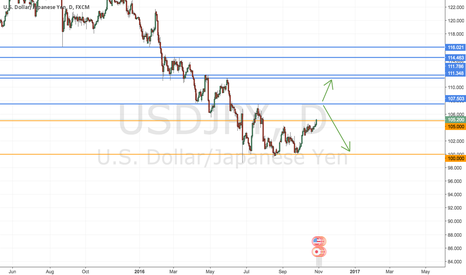 USDJPY: WILL WE HAVE A RE-TEST OF 100 OR NOT???