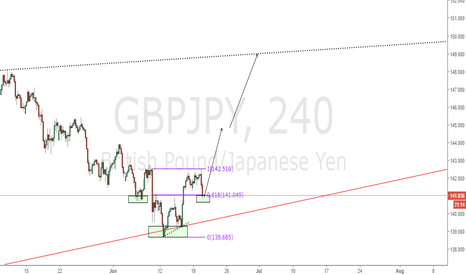GBPJPY: GBPJPY good to long  now - Libra pattern with 0.618% fibo