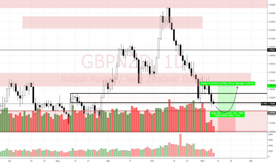 GBPNZD: View on GBP/NZD (8/11)
