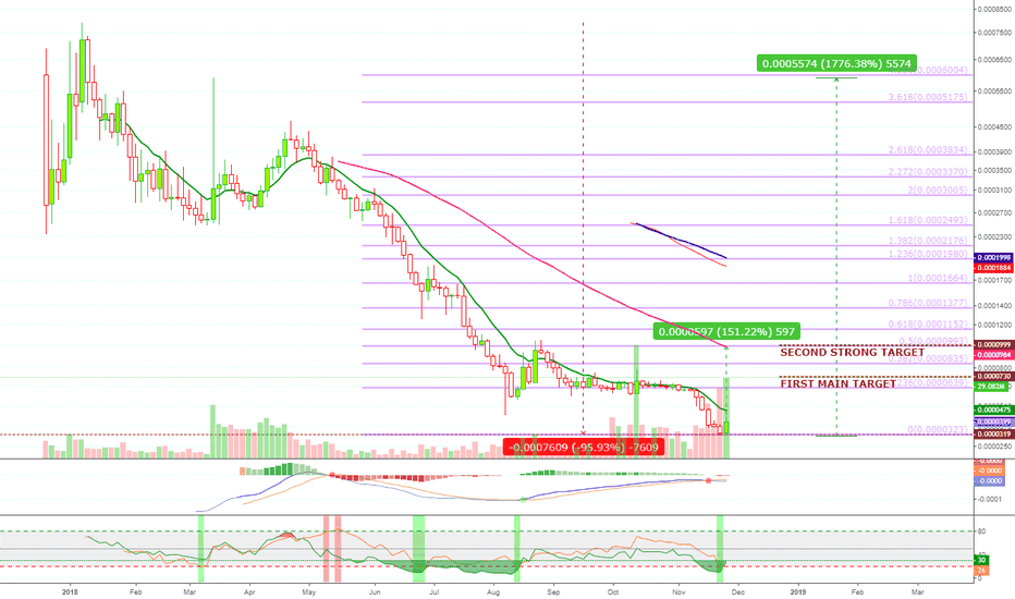 AIONBTC: AION Drops 96% From ATH. Bounces. 1500% PP On The Way Up!