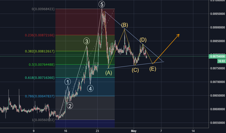 BTGBTC: Bitcoin Gold (BTG) - BTC (Fly High or Extended correction?!)