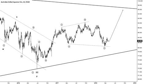 AUDJPY: AUDJPY - Going Contrarian to News & Media?