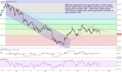 XAUUSD: Watch 1180 for Long opportunity