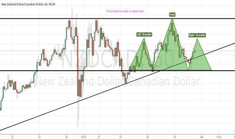 NZDCAD: NZDCAD! Strong Breakdown!