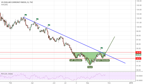 DXY: DXY Projection