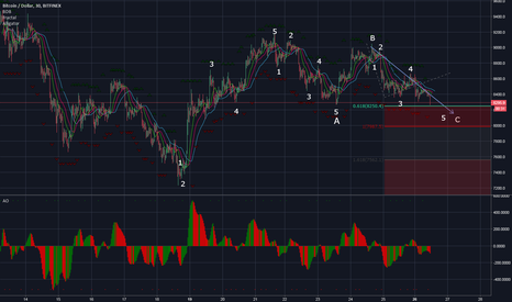 BTCUSD: BTC - the end of correction is accurate target zone
