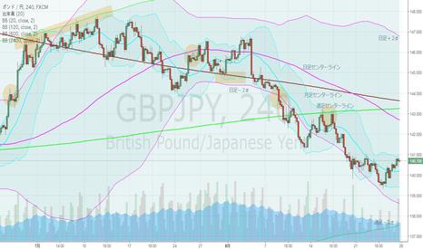 GBPJPY: ポンド円・4hBM、週足下降ジェイウォーク完成するか?